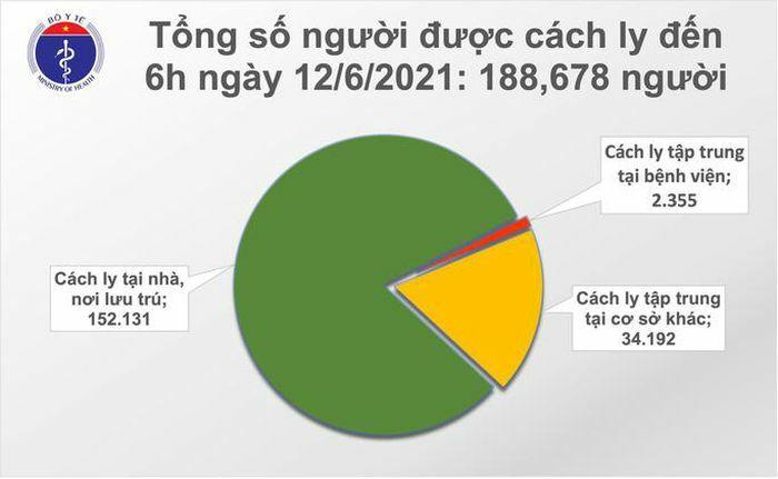 Sáng 12-6, ghi nhận thêm 68 ca mắc, Việt Nam đã có hơn 10.000 ca bệnh Covid-19 - ảnh 2