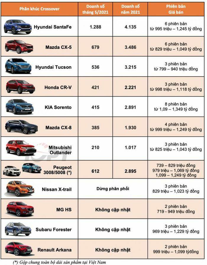 Hyundai bán nhiều xe nhất, Santa Fe có vị trí số 1 trong tháng 5/2021 - ảnh 4