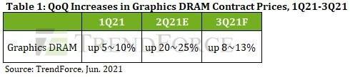 """Giá card đồ họa sắp được đẩy lên """"tầm cao mới"""" do chip VRAM có nguy cơ tăng giá đến 13% - ảnh 2"""