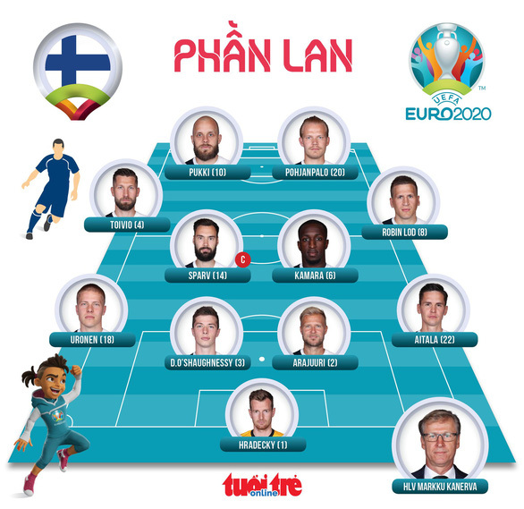Phần Lan thắng sốc Đan Mạch trong ngày giới bóng đá lo lắng cho Eriksen - ảnh 4