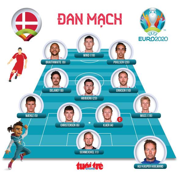 Phần Lan thắng sốc Đan Mạch trong ngày giới bóng đá lo lắng cho Eriksen - ảnh 3
