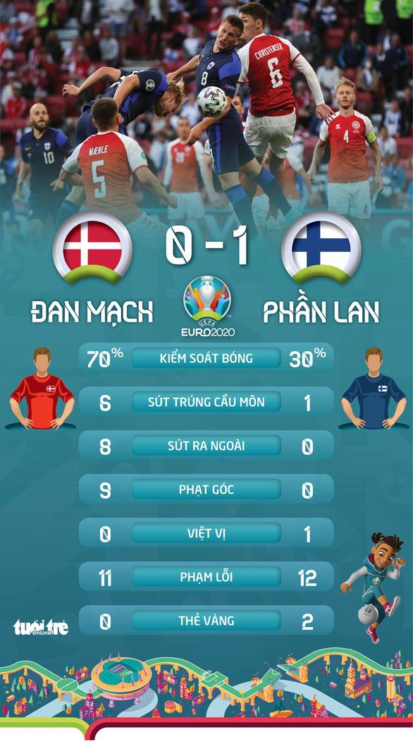Phần Lan thắng sốc Đan Mạch trong ngày giới bóng đá lo lắng cho Eriksen - ảnh 2