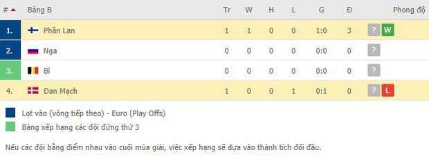Kiên cường trở lại sân sau sự cố kinh hoàng, Đan Mạch lại thua đau Phần Lan dù được đá penalty - ảnh 10