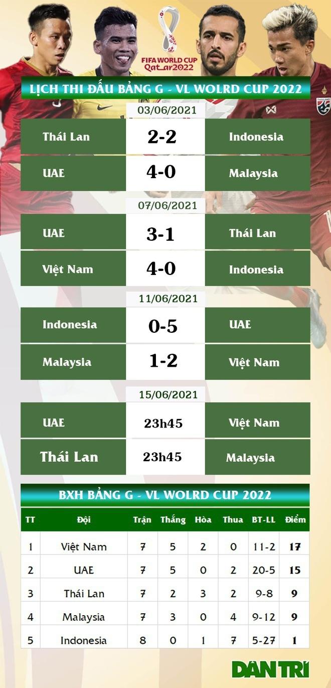Tuấn Anh khó đá trận UAE, Quang Hải được HLV Park gặp riêng - ảnh 8