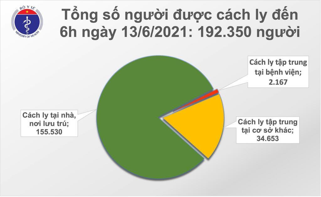 Bản tin COVID-19 sáng 13/6: Hà Nội và 5 tỉnh thành thêm 95 ca mới, riêng TP HCM 22 ca đang điều tra dịch tễ - ảnh 2