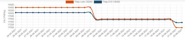 Giá thép trong nước giảm mạnh sau 2 tuần giữ mức ổn định - ảnh 2