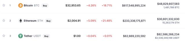 Trung Quốc tiếp tục đưa ra biện pháp cứng rắn nhằm cấm cửa tiền số, Bitcoin rơi xuống mức thấp nhất 2 tuần - ảnh 2