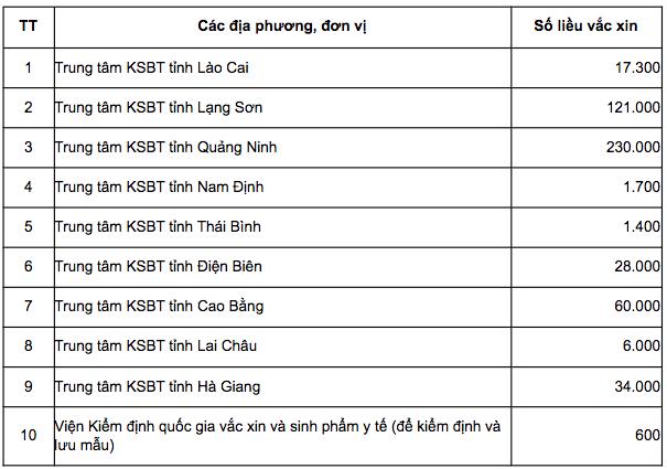 Phân bổ 500.000 liều vắc xin Sinopharm cho 9 tỉnh phía Bắc - ảnh 1
