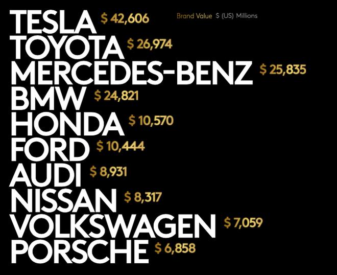 Tesla vượt Toyota trong Top 10 thương hiệu ô tô giá trị nhất thế giới - ảnh 1