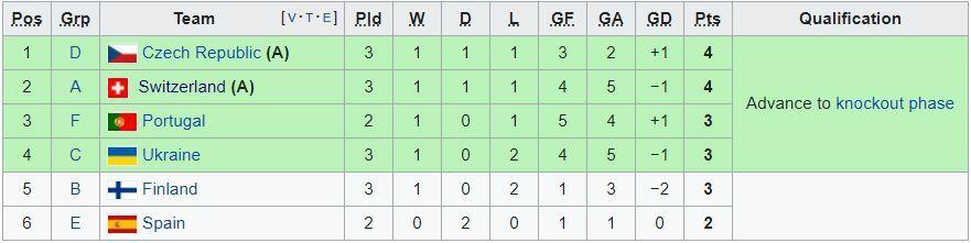 EURO 2020: Xác định 12 đội đi tiếp, 2 cặp đấu ở vòng knock-out - ảnh 3