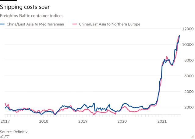 Vận tải biển trễ càng thêm trễ nải vì Trung Quốc - ảnh 2