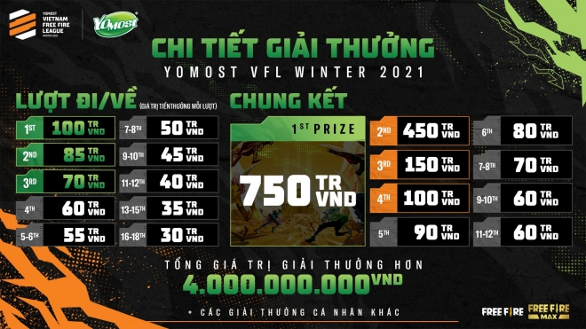 Yomost VFL Winter 2021 có tổng giá trị giải thưởng hơn 4 tỷ đồng: Khẳng định vị thế giải đấu chuyên nghiệp cấp cao nhất Free Fire Việt Nam - ảnh 5