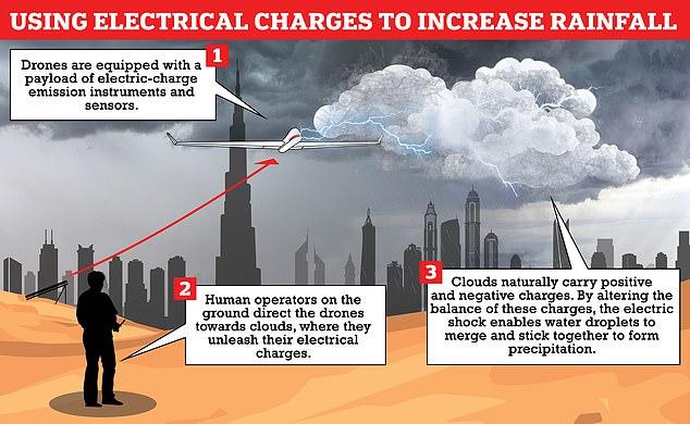 Giữa nắng nóng hơn 50 độ C, UAE thành công tạo mưa như trút nước - ảnh 2