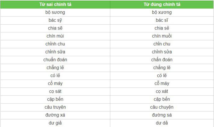 Có 1 từ tiếng Việt rất nhiều người viết sai: Sửa ngay trước khi rơi vào cảnh quê 1 cục - ảnh 2
