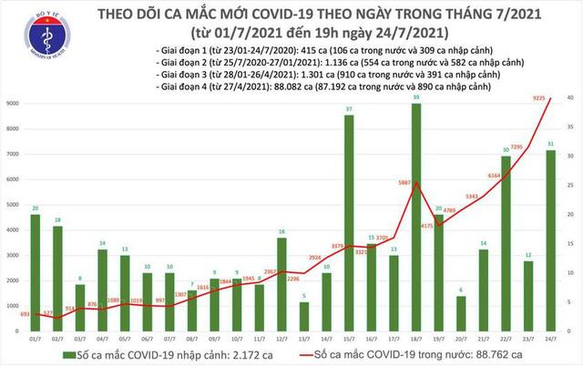 Bản tin COVID-19 tối 24/7: Việt Nam thêm gần 8.000 ca mắc trong 24 giờ - ảnh 2