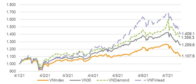 VNDIRECT dự báo HOSE sẽ loại CTD và TCM khỏi chỉ số VNDiamond - ảnh 2