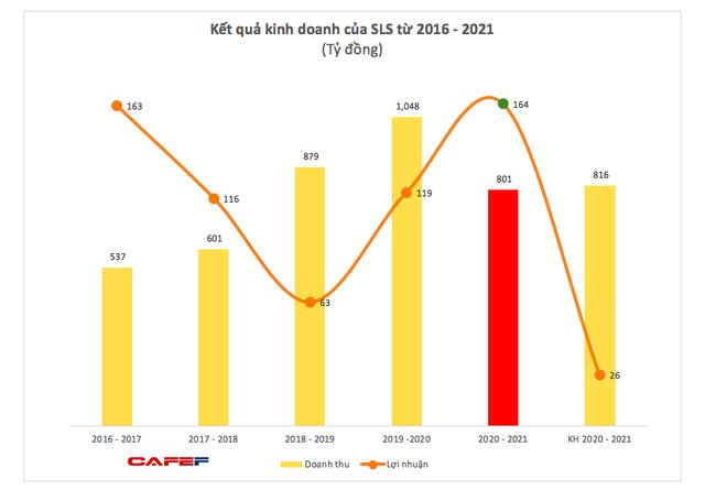 Mía đường Sơn La (SLS): Niên độ 2020 – 2021 lãi 164 tỷ đồng, cao gấp hơn 6 lần mục tiêu cả niên độ - ảnh 2
