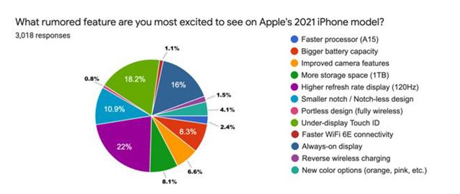 44% người dùng iPhone sẽ nâng cấp lên iPhone 13 - ảnh 1