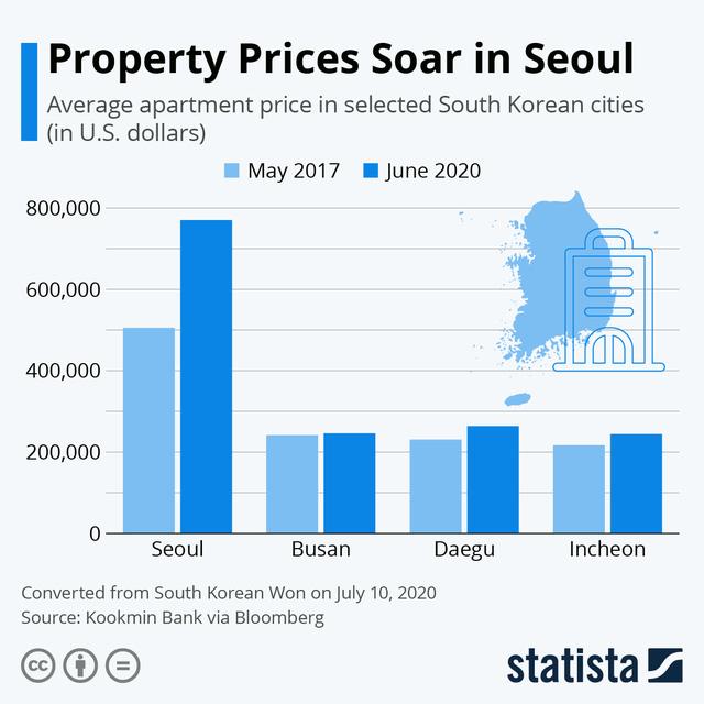 Người nghèo Hàn Quốc tuyệt vọng: Phải 20 năm không chi tiêu, chỉ tiết kiệm mới mua được nhà, cơ hội làm giàu gần như là 0 - ảnh 3