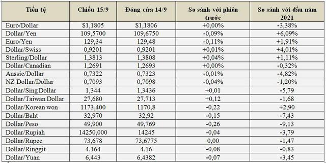 USD và nhân dân tệ giảm giá, bitcoin và vàng