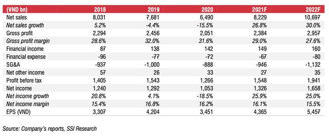 Đường Quảng Ngãi: Thị phần sữa đậu nành đạt 91%, 8 tháng đầu năm 2021 lãi 860 tỷ, tăng 20% cùng kỳ năm trước - ảnh 1
