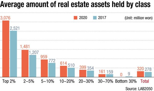 Người nghèo Hàn Quốc tuyệt vọng: Phải 20 năm không chi tiêu, chỉ tiết kiệm mới mua được nhà, cơ hội làm giàu gần như là 0 - ảnh 2