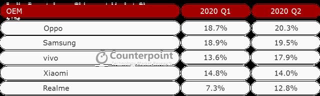 Vượt Samsung, Oppo đứng số 1 thị trường Đông Nam Á - ảnh 2