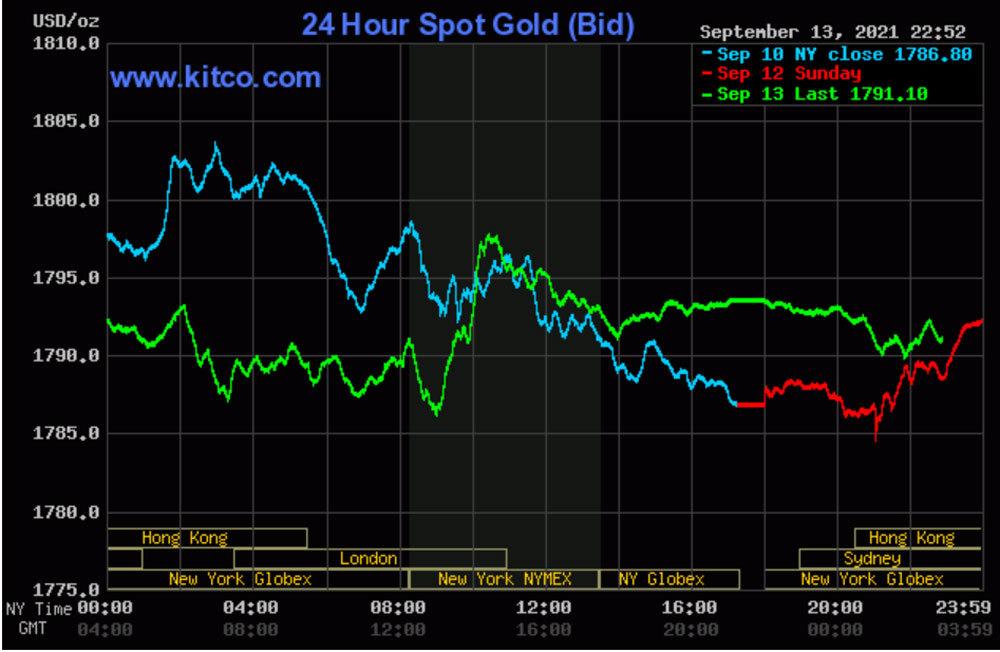 Đã đến ''thời điểm vàng'' để mua vàng? - ảnh 1