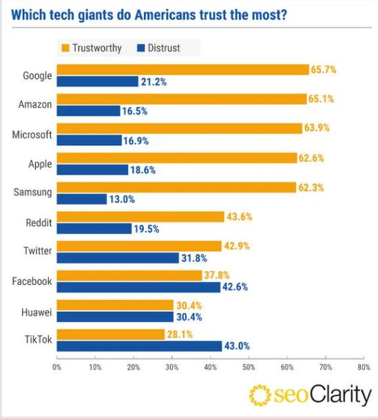 Người Mỹ tin tưởng ''gã khổng lồ'' công nghệ nào nhất? - ảnh 1
