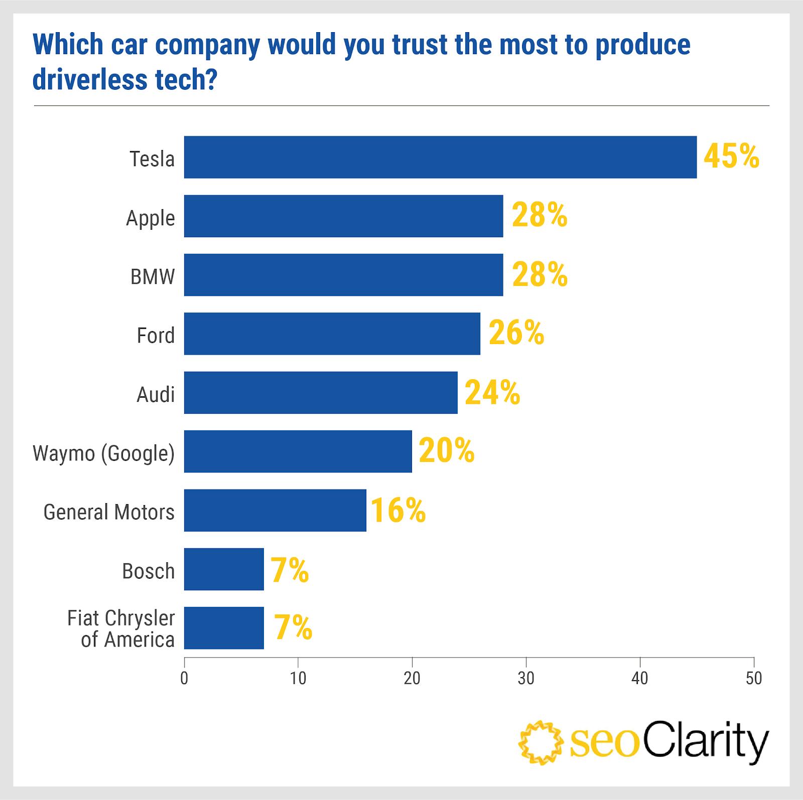 Người Mỹ tin tưởng ''gã khổng lồ'' công nghệ nào nhất? - ảnh 2