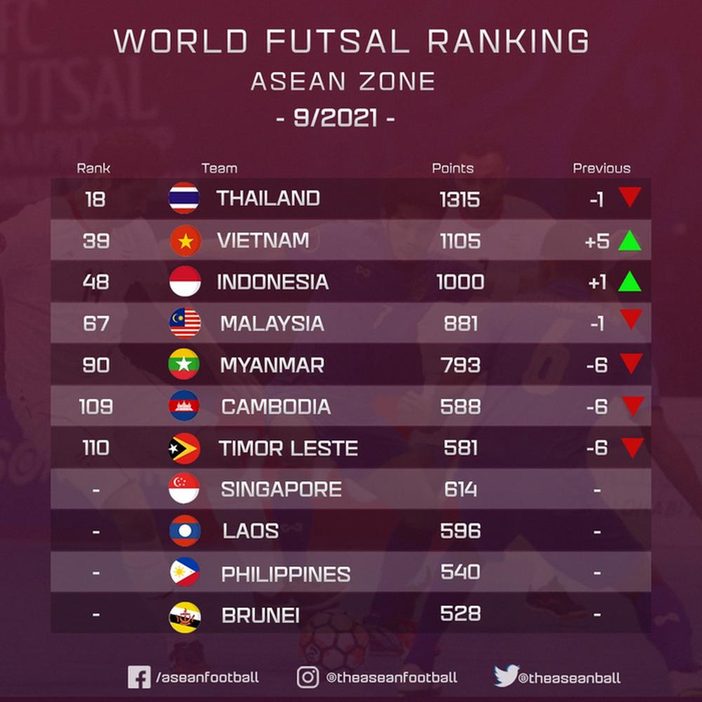 Futsal Việt Nam tăng 5 bậc trên BXH futsal thế giới, xếp hạng 2 Đông Nam Á - ảnh 2