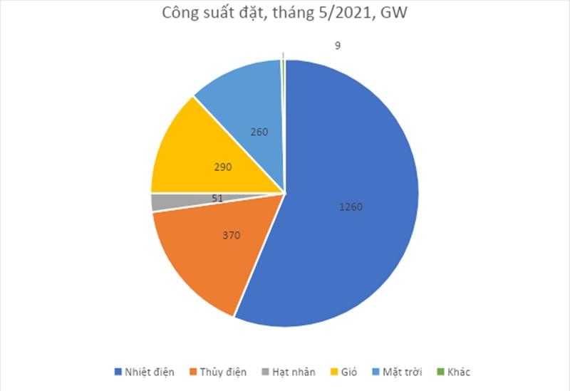 Mất điện diện rộng ở Trung Quốc và một góc nhìn cho hệ thống điện Việt Nam - ảnh 3