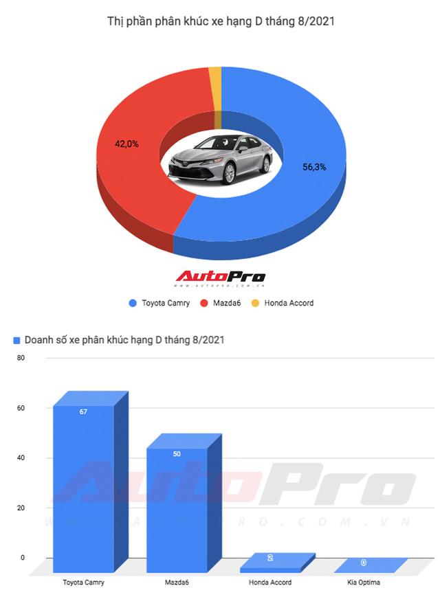 Kia K5 vs Toyota Camry: Xe Hàn rẻ, nhiều ''option'', nhưng khó bán chạy hơn xe Nhật - ảnh 13