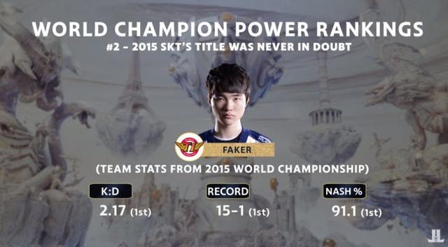 Đội hình Samsung White 2014 mạnh hơn SKT T1 2015? - ảnh 2