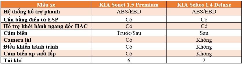 KIA Sonet và KIA Seltos: Đâu nhà chiếc xe đô thị mà bạn lựa chọn? - ảnh 19