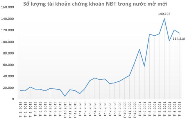 """Chuyên gia Yuanta: """"Nhà đầu tư nên giảm tỷ trọng cổ phiếu Chứng khoán vì định giá đang quá cao so với tốc độ tăng trưởng thực tế"""" - ảnh 1"""