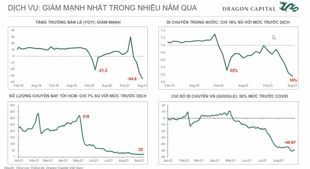 Phó Tổng giám đốc đầu tư Dragon Capital: Bất chấp Covid xảy ra, tăng trưởng 5-10 năm tới của Việt Nam vẫn sáng - ảnh 1