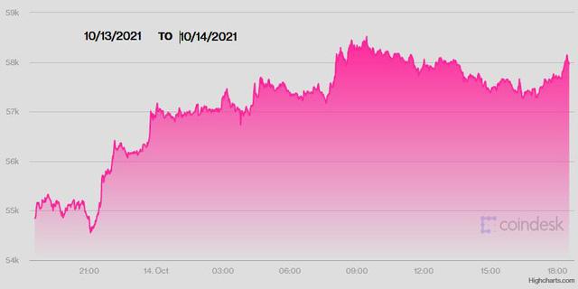 USD ngày 14/10 đảo chiều xuống thấp nhất 10 ngày, tiền tệ rủi ro tăng giá, Bitcoin leo lên cao nhất 5 tháng - ảnh 2