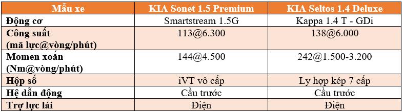 KIA Sonet và KIA Seltos: Đâu nhà chiếc xe đô thị mà bạn lựa chọn? - ảnh 10
