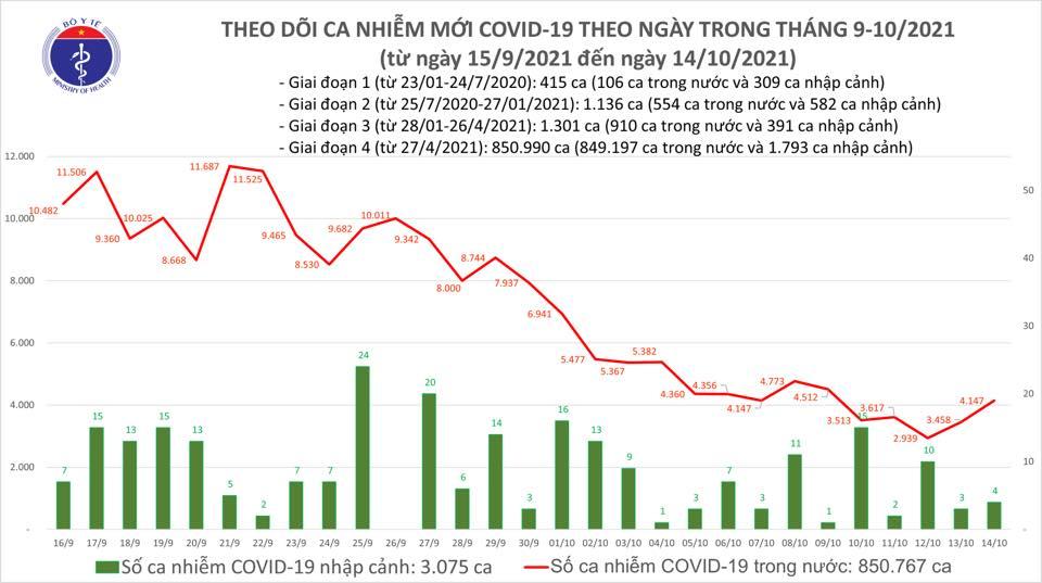 Ngày 14/10, giảm 370 ca mắc COVID-19 so với hôm qua - ảnh 1
