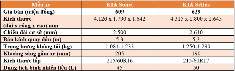 KIA Sonet và KIA Seltos: Đâu nhà chiếc xe đô thị mà bạn lựa chọn? - ảnh 9