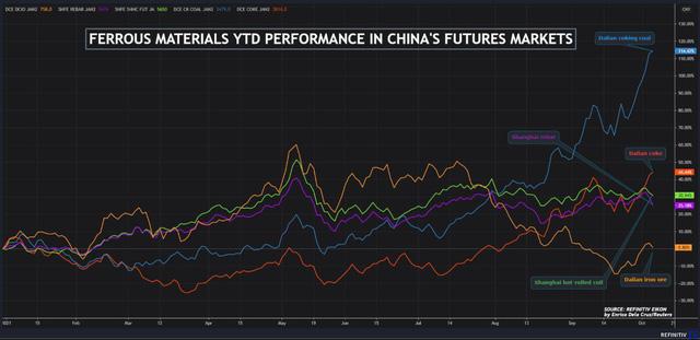 Giá quặng sắt Châu Á chạm đáy 2 tuần do Trung Quốc siết mạnh sản xuất thép - ảnh 1