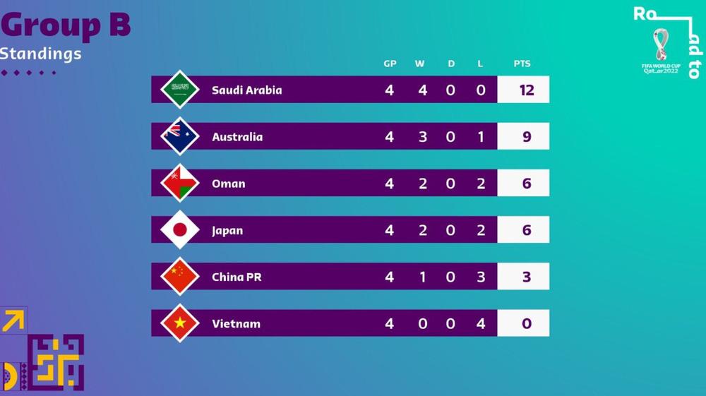 Danh sách các đội đi tiếp và bị loại tại vòng loại World Cup 2022 châu Á: Xác định 6 cái tên - ảnh 2