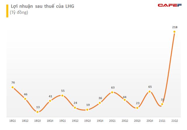 Lãnh đạo Long Hậu (LHG) đăng ký bán hơn 2,5 triệu cổ phiếu LHG để thu về hơn 100 tỷ đồng đầu tư đất - ảnh 2