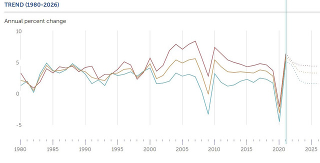 IMF hạ dự báo tăng trưởng GDP Việt Nam 2021 xuống còn 3,78% - ảnh 1