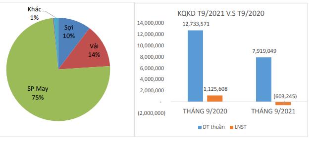 Dệt may Thành Công (TCM) báo lỗ tháng thứ 2 liên tiếp, 9 tháng hoàn thành chưa tới 40% mục tiêu lợi nhuận cả năm 2021 - ảnh 1