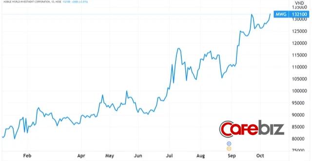 Dính hàng loạt lùm xùm chỉ trong 3 tháng nhưng cổ phiếu Thế Giới Di Động vẫn