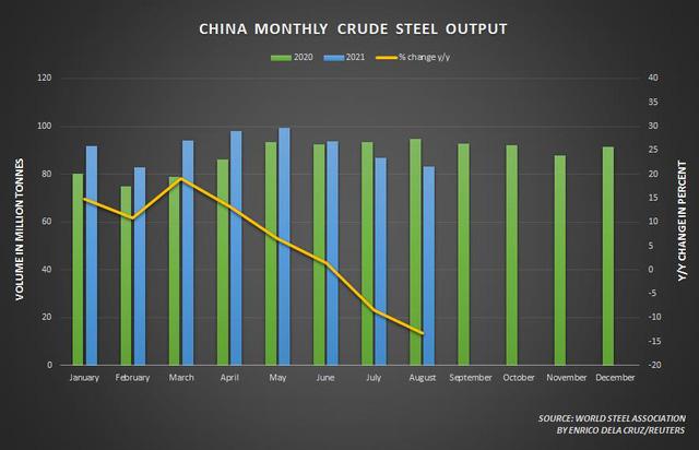 Giá quặng sắt Châu Á chạm đáy 2 tuần do Trung Quốc siết mạnh sản xuất thép - ảnh 2