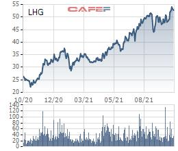 Lãnh đạo Long Hậu (LHG) đăng ký bán hơn 2,5 triệu cổ phiếu LHG để thu về hơn 100 tỷ đồng đầu tư đất - ảnh 1