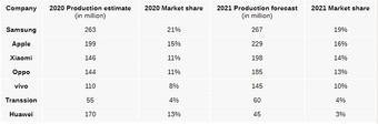 Năm Covid- 19, các tín đồ công nghệ thế giới mua bao nhiêu smartphone?